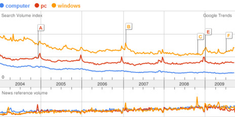 Google Trends: compare computer, PC, and Windows