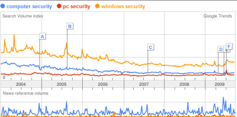 Google Trends: compare PC security, computer security, and Windows security